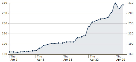 Graph of total number of Facebook fans over the course of a month.